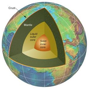 Earth ส่วนประกอบ ของ โลก